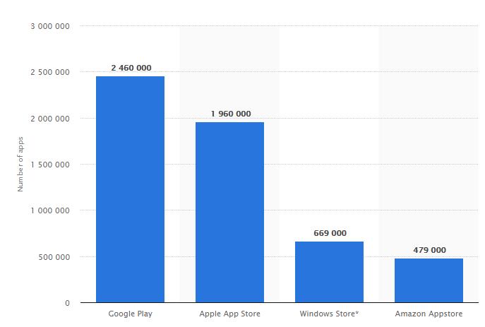 Gráfico de Usuários de Aplicativos