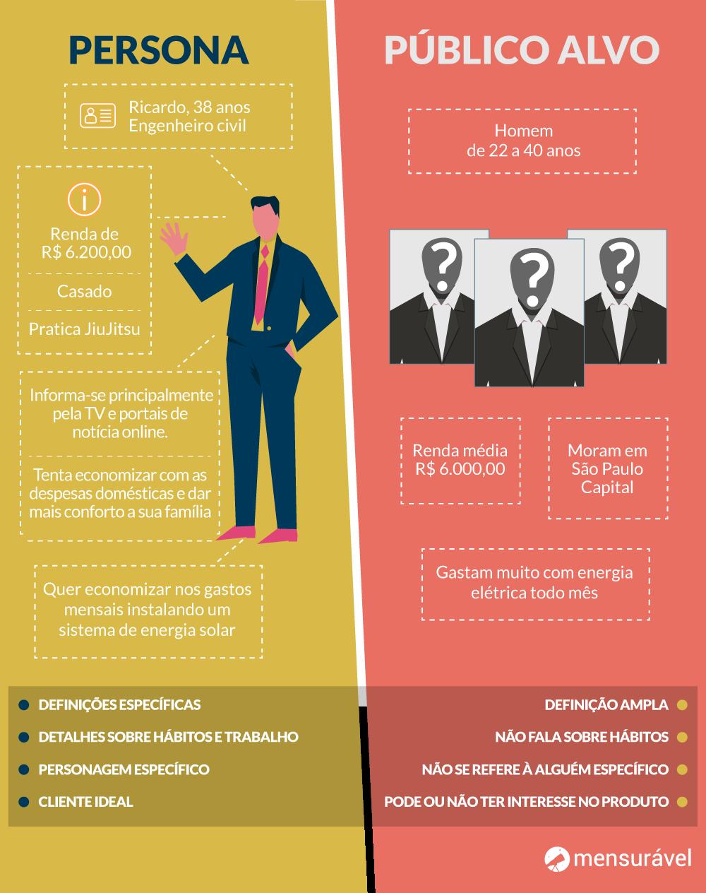 Diferença entre persona e público-alvo: infográfico